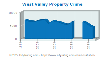 West Valley Property Crime