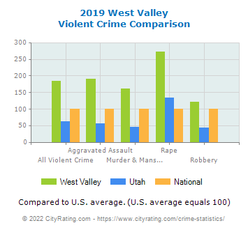 West Valley Violent Crime vs. State and National Comparison