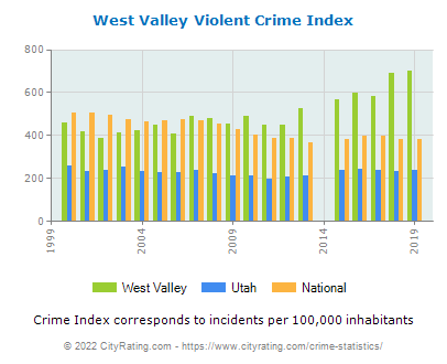 West Valley Violent Crime vs. State and National Per Capita