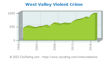West Valley Violent Crime
