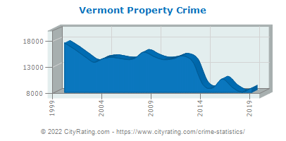 Vermont Property Crime