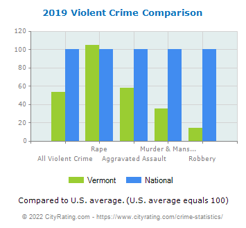 Vermont Violent Crime vs. National Comparison