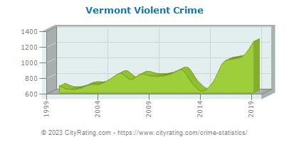Vermont Crime Statistics and Rates Report (VT) - CityRating com