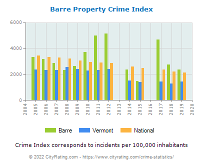 Barre Property Crime vs. State and National Per Capita