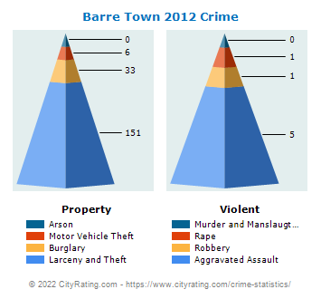 Barre Town Crime 2012