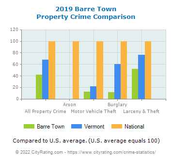 Barre Town Property Crime vs. State and National Comparison