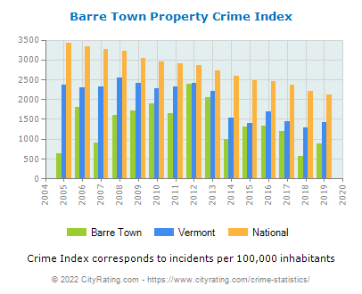 Barre Town Property Crime vs. State and National Per Capita