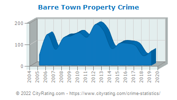 Barre Town Property Crime