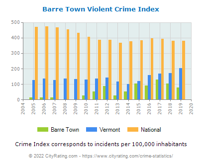 Barre Town Violent Crime vs. State and National Per Capita