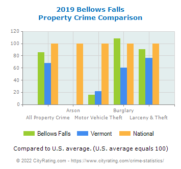 Bellows Falls Property Crime vs. State and National Comparison