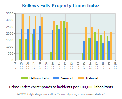 Bellows Falls Property Crime vs. State and National Per Capita