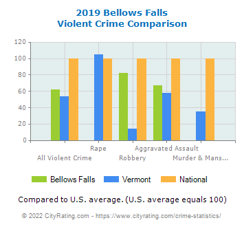 Bellows Falls Violent Crime vs. State and National Comparison