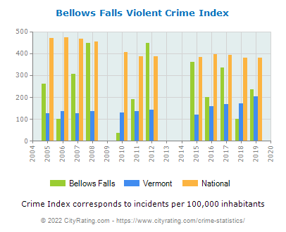 Bellows Falls Violent Crime vs. State and National Per Capita