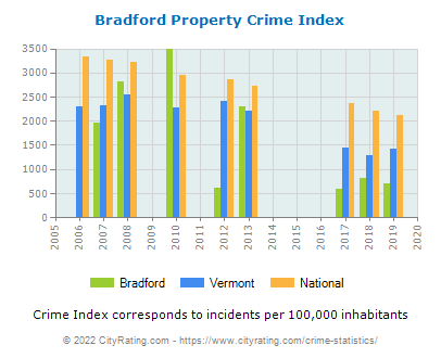 Bradford Property Crime vs. State and National Per Capita