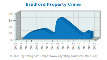 Bradford Property Crime