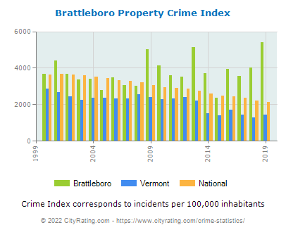 Brattleboro Property Crime vs. State and National Per Capita