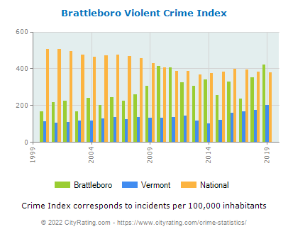 Brattleboro Violent Crime vs. State and National Per Capita