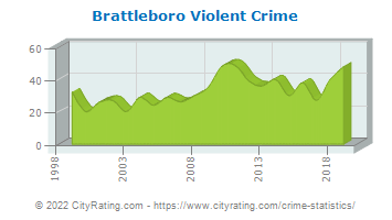 Brattleboro Violent Crime