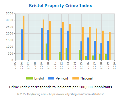 Bristol Property Crime vs. State and National Per Capita