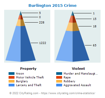Burlington Crime 2015