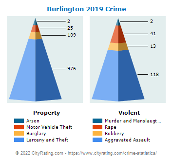 Burlington Crime 2019
