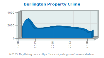 Burlington Property Crime