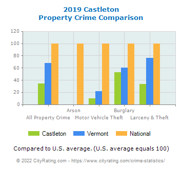 Castleton Property Crime vs. State and National Comparison