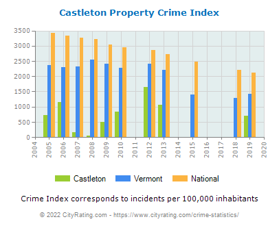 Castleton Property Crime vs. State and National Per Capita