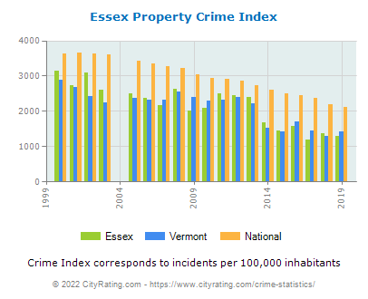 Essex Property Crime vs. State and National Per Capita