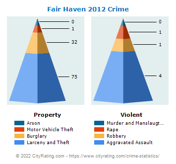 Fair Haven Crime 2012