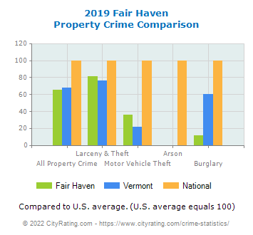 Fair Haven Property Crime vs. State and National Comparison