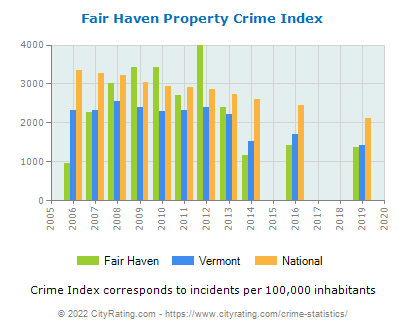Fair Haven Property Crime vs. State and National Per Capita