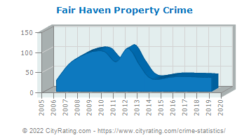 Fair Haven Property Crime