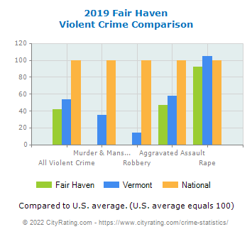Fair Haven Violent Crime vs. State and National Comparison