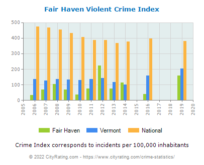 Fair Haven Violent Crime vs. State and National Per Capita