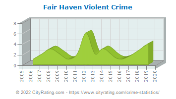 Fair Haven Violent Crime