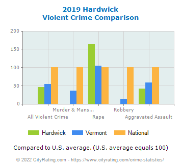 Hardwick Violent Crime vs. State and National Comparison