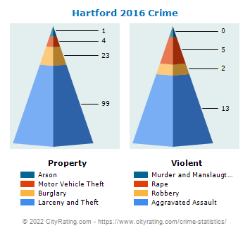 Hartford Crime 2016