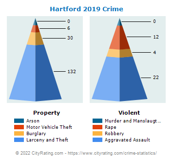 Hartford Crime 2019