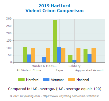 Hartford Violent Crime vs. State and National Comparison