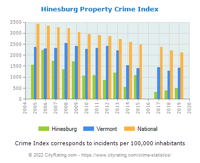 Hinesburg Property Crime vs. State and National Per Capita