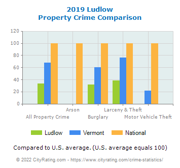 Ludlow Property Crime vs. State and National Comparison