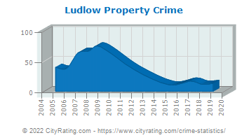 Ludlow Property Crime