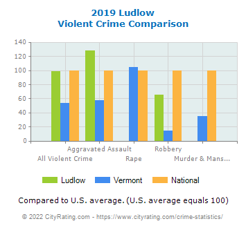 Ludlow Violent Crime vs. State and National Comparison