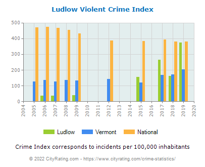 Ludlow Violent Crime vs. State and National Per Capita