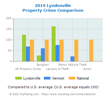 Lyndonville Property Crime vs. State and National Comparison