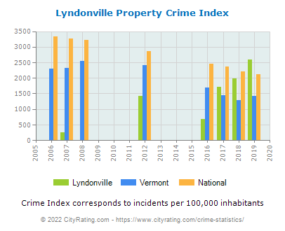 Lyndonville Property Crime vs. State and National Per Capita