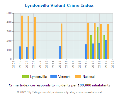 Lyndonville Violent Crime vs. State and National Per Capita