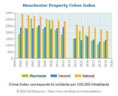 Manchester Property Crime vs. State and National Per Capita