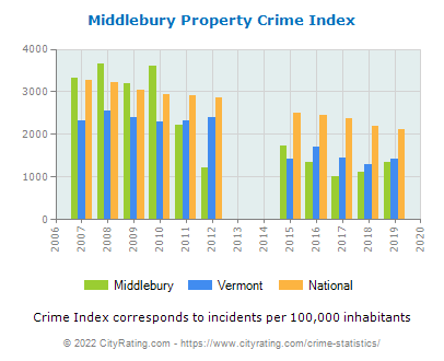 Middlebury Property Crime vs. State and National Per Capita